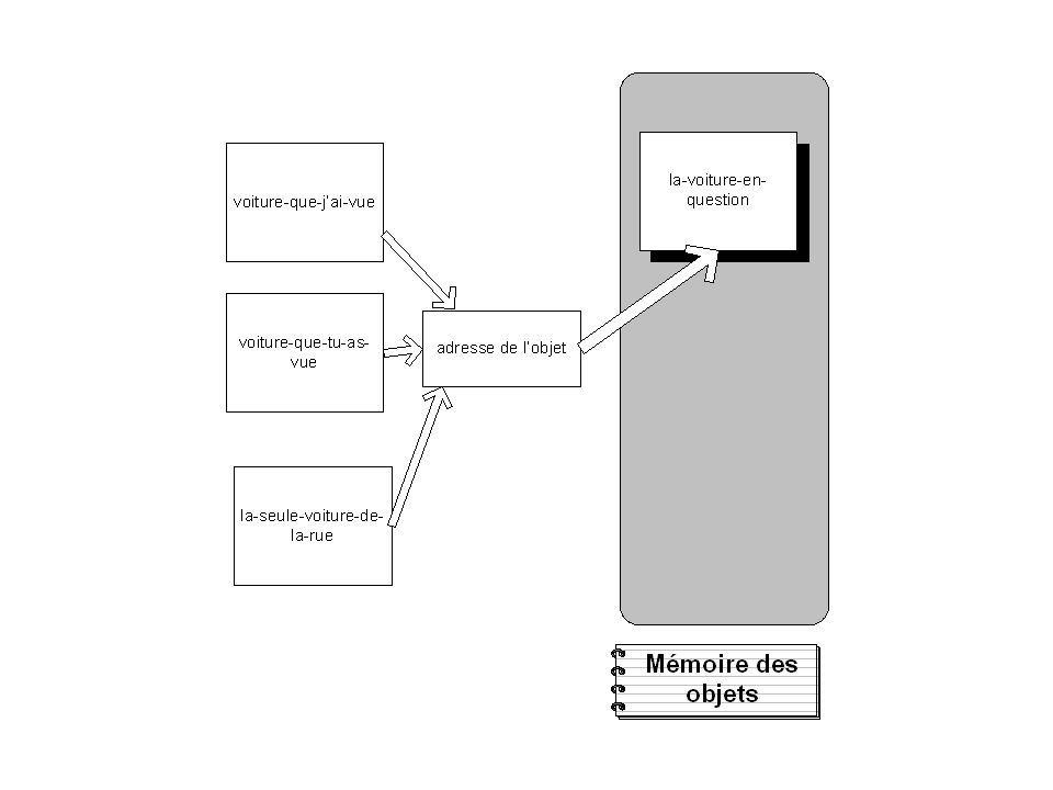 Lobjet dans sa version passive Lobjet et ses constituants: –Lobjet = un ensemble dattributs/valeurs Lobjet peut être un composite dobjets