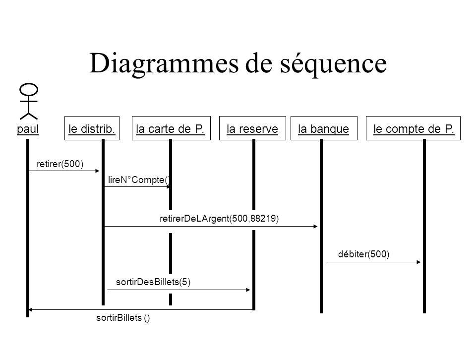 Diagrammes de séquence le compte de P.le distrib.