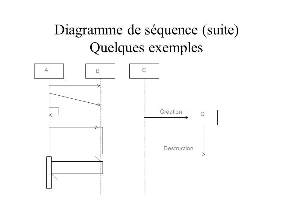 Diagramme de séquence (suite) Quelques exemples A B C D Création Destruction