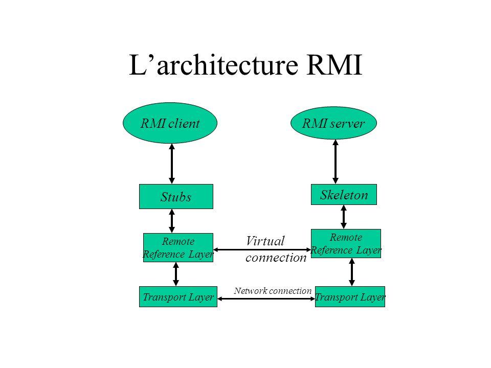 Larchitecture RMI RMI client RMI server Stubs Remote Reference Layer Transport Layer Skeleton Remote Reference Layer Transport Layer Virtual connection Network connection