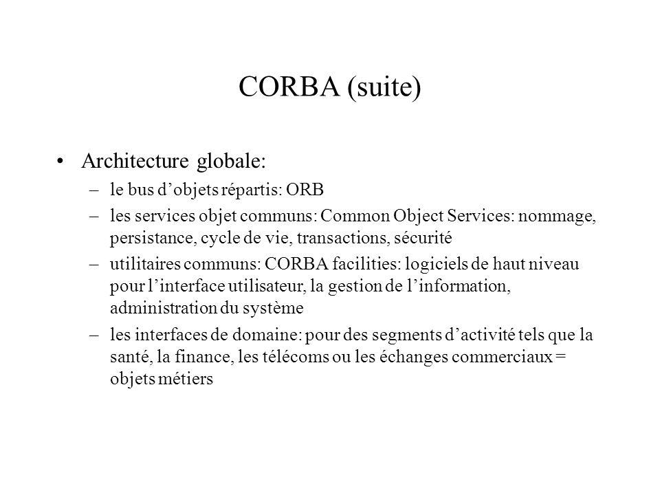 CORBA (suite) Architecture globale: –le bus dobjets répartis: ORB –les services objet communs: Common Object Services: nommage, persistance, cycle de vie, transactions, sécurité –utilitaires communs: CORBA facilities: logiciels de haut niveau pour linterface utilisateur, la gestion de linformation, administration du système –les interfaces de domaine: pour des segments dactivité tels que la santé, la finance, les télécoms ou les échanges commerciaux = objets métiers