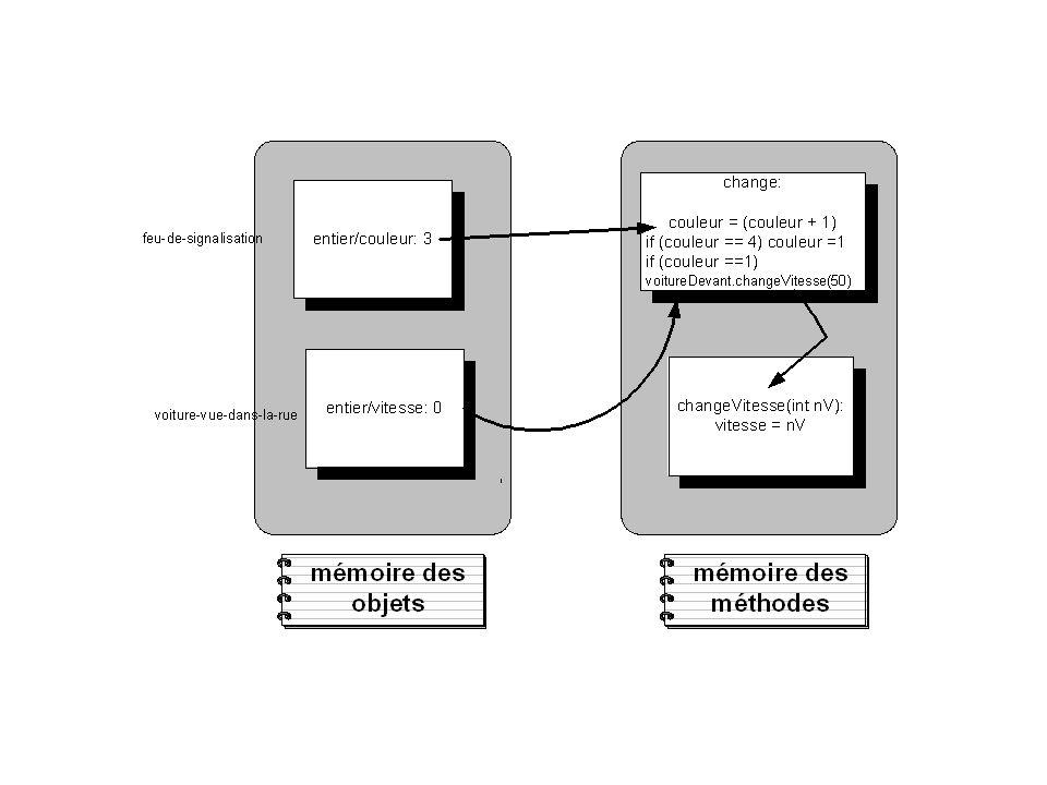 Les objets communiquent par envois de messages Quand un objet demande à un autre dexécuter une méthode qui est propre à cet autre.