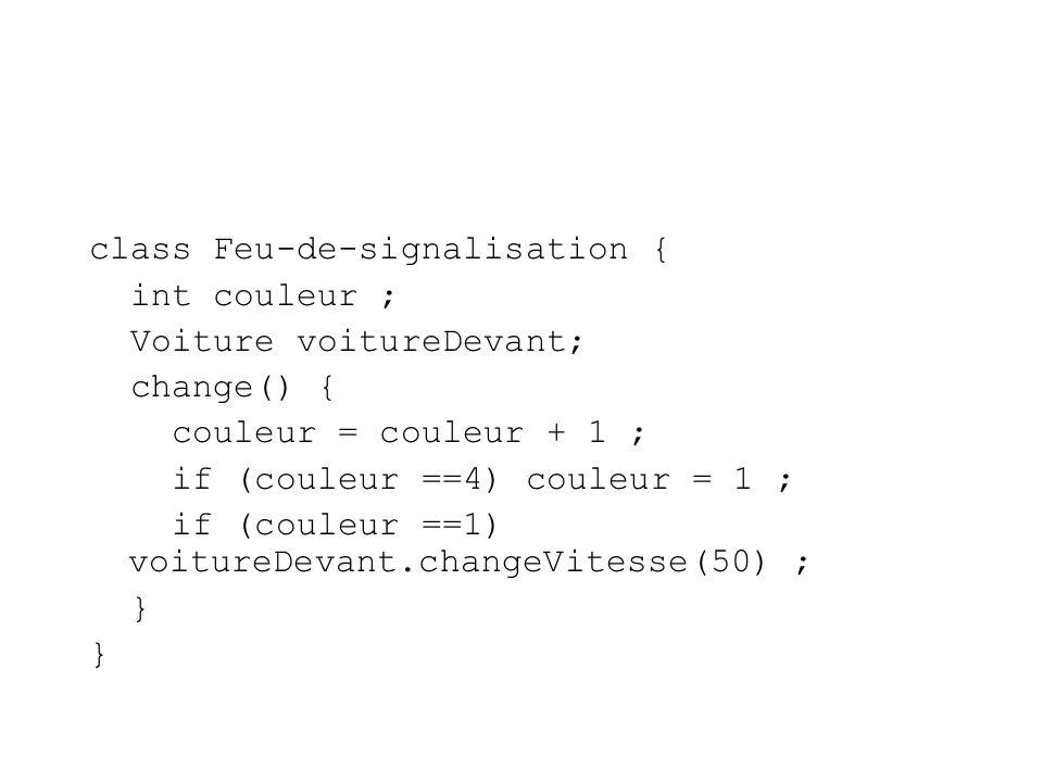 class Feu-de-signalisation { int couleur ; Voiture voitureDevant; change() { couleur = couleur + 1 ; if (couleur ==4) couleur = 1 ; if (couleur ==1) voitureDevant.changeVitesse(50) ; }