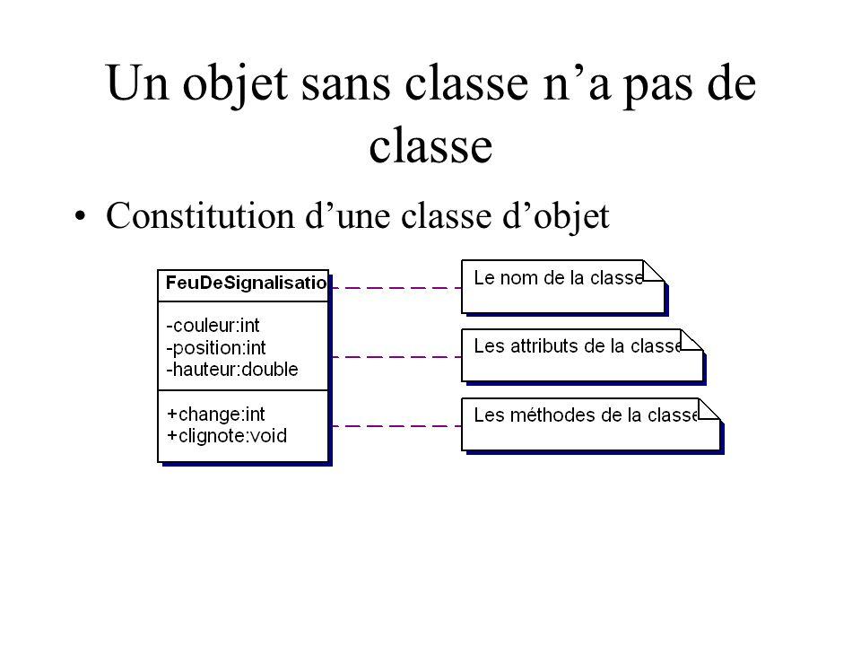 Un objet sans classe na pas de classe Constitution dune classe dobjet
