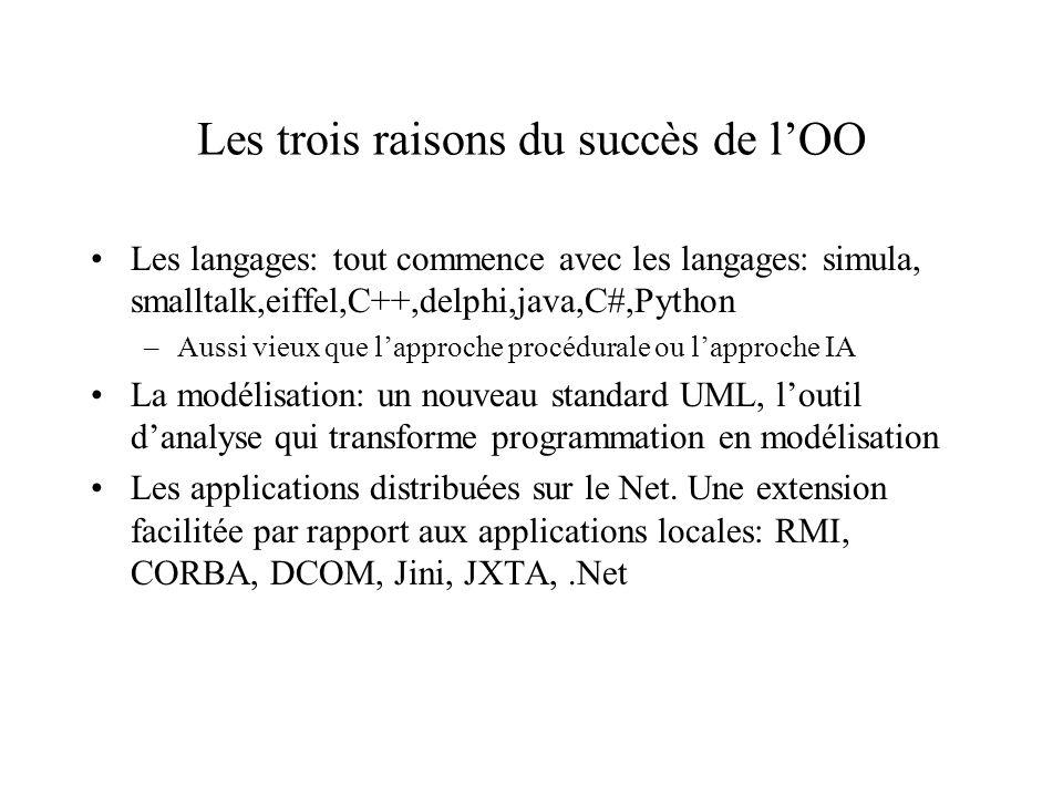 Les trois raisons du succès de lOO Les langages: tout commence avec les langages: simula, smalltalk,eiffel,C++,delphi,java,C#,Python –Aussi vieux que lapproche procédurale ou lapproche IA La modélisation: un nouveau standard UML, loutil danalyse qui transforme programmation en modélisation Les applications distribuées sur le Net.