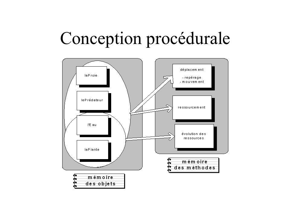 Conception procédurale