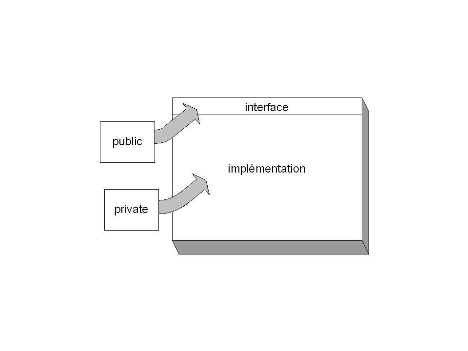 Il faut forcer lencapsulation Les objets restreignent leur accès quaux méthodes de leur classe –Ils protègent leurs attributs Cela vous permet davoir un contrôle sur tous les accès.