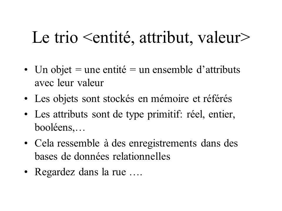 Le trio Un objet = une entité = un ensemble dattributs avec leur valeur Les objets sont stockés en mémoire et référés Les attributs sont de type primitif: réel, entier, booléens,… Cela ressemble à des enregistrements dans des bases de données relationnelles Regardez dans la rue ….