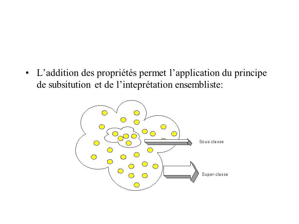 Laddition des propriétés permet lapplication du principe de subsitution et de linteprétation ensembliste: