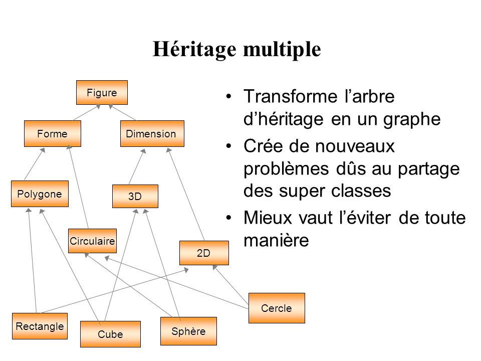 Héritage multiple Transforme larbre dhéritage en un graphe Crée de nouveaux problèmes dûs au partage des super classes Mieux vaut léviter de toute manière Figure Dimension Forme Polygone Circulaire 3D 2D Cube Sphère Cercle Rectangle