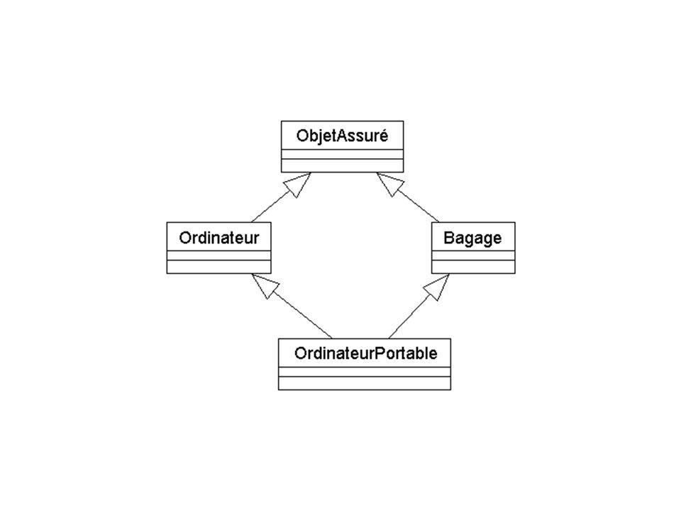 Polymorphisme Basé sur la redéfinition des méthodes Permet à une tierce classe de traiter un ensemble de classes sans connaître leur nature ultime.