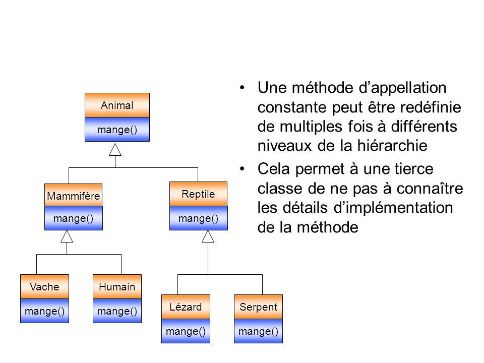 Une méthode dappellation constante peut être redéfinie de multiples fois à différents niveaux de la hiérarchie Cela permet à une tierce classe de ne pas à connaître les détails dimplémentation de la méthode Animal Mammifère VacheHumain mange() Reptile mange() LézardSerpent mange()