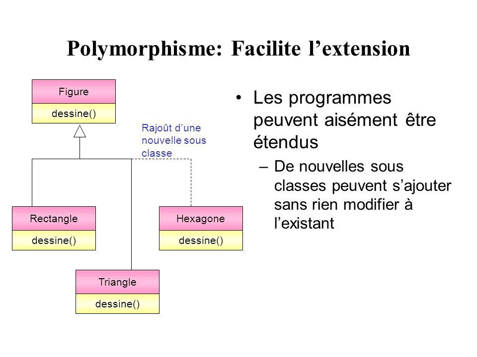 Polymorphisme: Facilite lextension Les programmes peuvent aisément être étendus –De nouvelles sous classes peuvent sajouter sans rien modifier à lexistant Figure dessine() Rectangle dessine() Triangle dessine() Hexagone dessine() Rajoût dune nouvelle sous classe