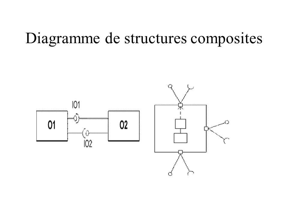 Diagramme de structures composites