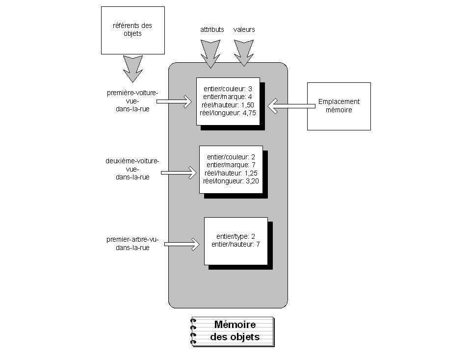 Table dune base de données relationnelles
