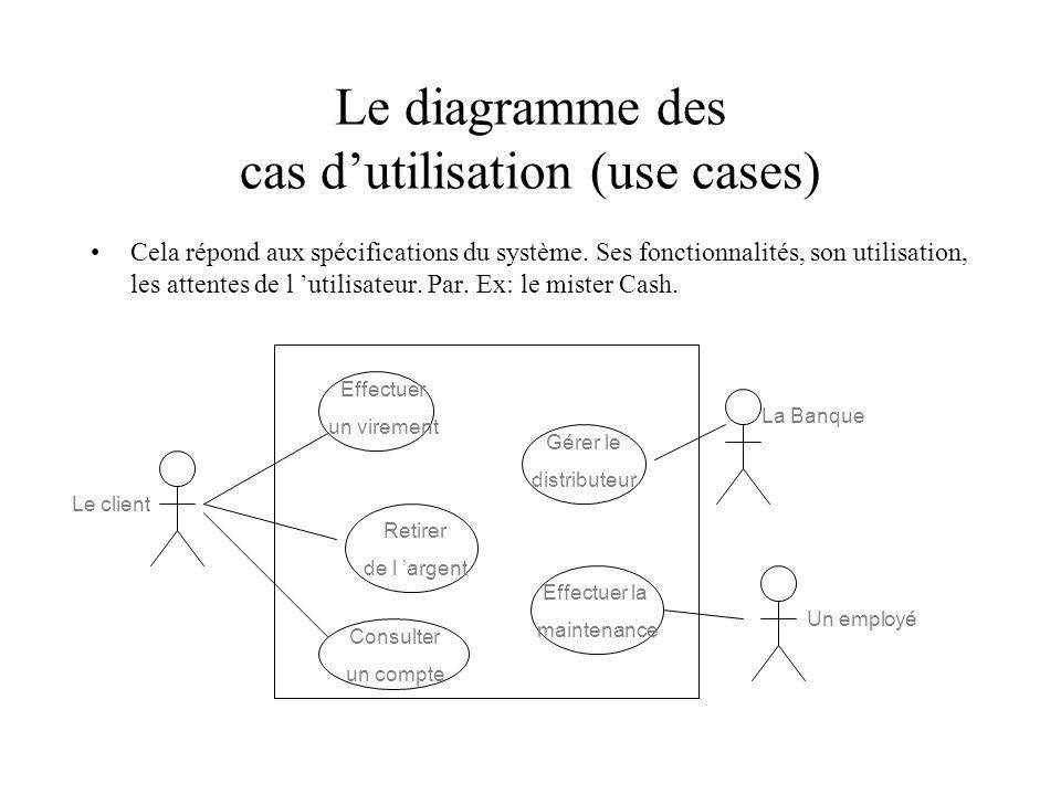 Le diagramme des cas dutilisation (use cases) Cela répond aux spécifications du système.