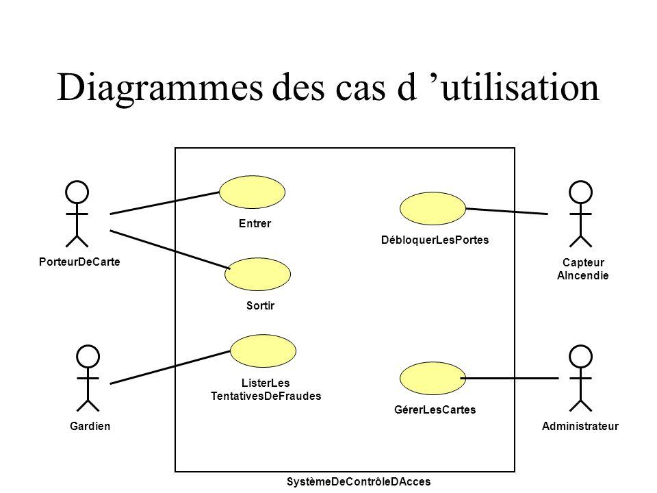 Diagrammes des cas d utilisation SystèmeDeContrôleDAcces Capteur AIncendie PorteurDeCarte EntrerDébloquerLesPortesGérerLesCartes Administrateur ListerLes TentativesDeFraudes Gardien Sortir