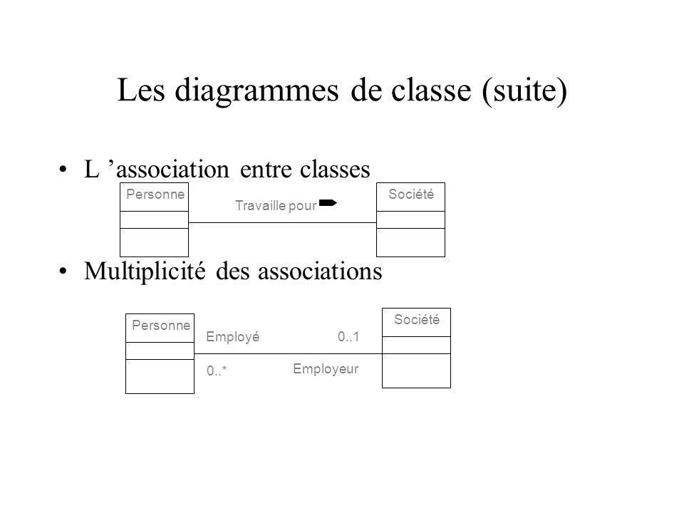Les diagrammes de classe (suite) L association entre classes Multiplicité des associations PersonneSociété Travaille pour Personne Société Employé Employeur 0..1 0..*