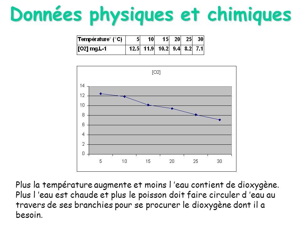 Données physiques et chimiques Plus la température augmente et moins l eau contient de dioxygène. Plus l eau est chaude et plus le poisson doit faire