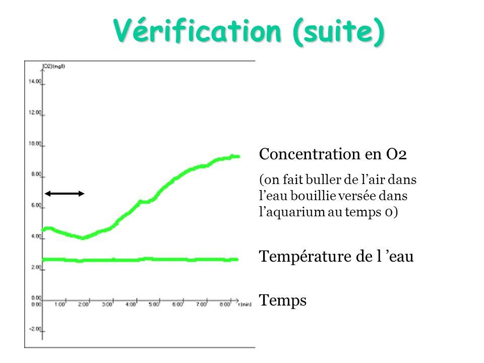 Vérification (suite) Concentration en O2 (on fait buller de lair dans leau bouillie versée dans laquarium au temps 0) Température de l eau Temps