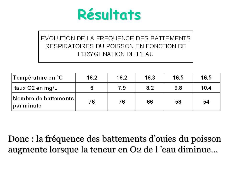 Résultats Donc : la fréquence des battements douies du poisson augmente lorsque la teneur en O2 de l eau diminue…