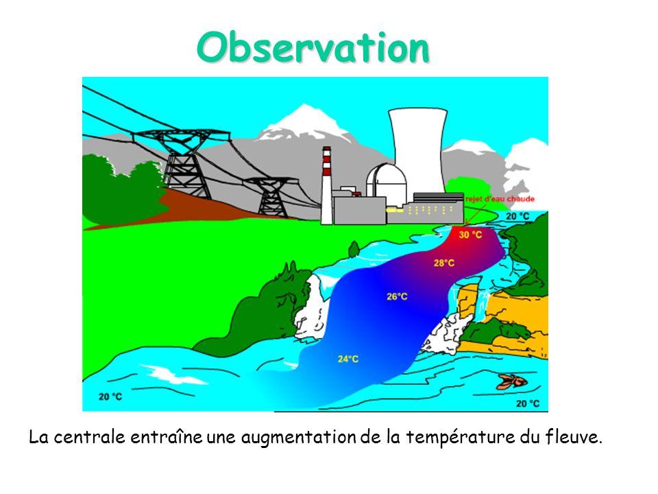 Observation La centrale entraîne une augmentation de la température du fleuve.