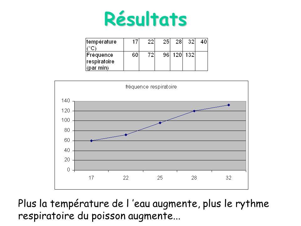 Résultats Plus la température de l eau augmente, plus le rythme respiratoire du poisson augmente...