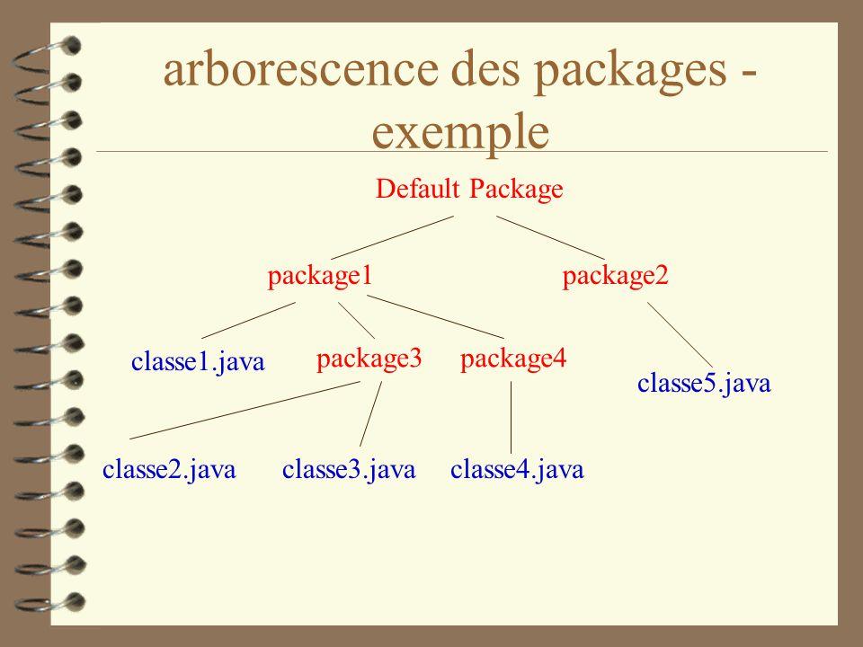 arborescence des packages - exemple Default Package package1package2 classe1.java package3package4 classe2.javaclasse3.javaclasse4.java classe5.java
