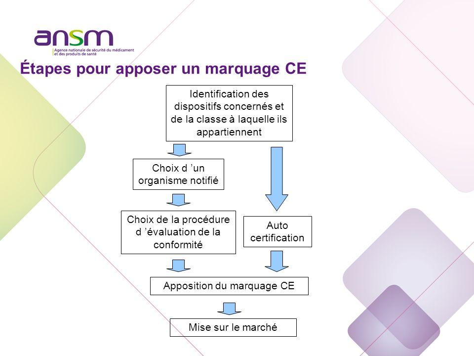 Identification des dispositifs concernés et de la classe à laquelle ils appartiennent Choix de la procédure d évaluation de la conformité Choix d un o