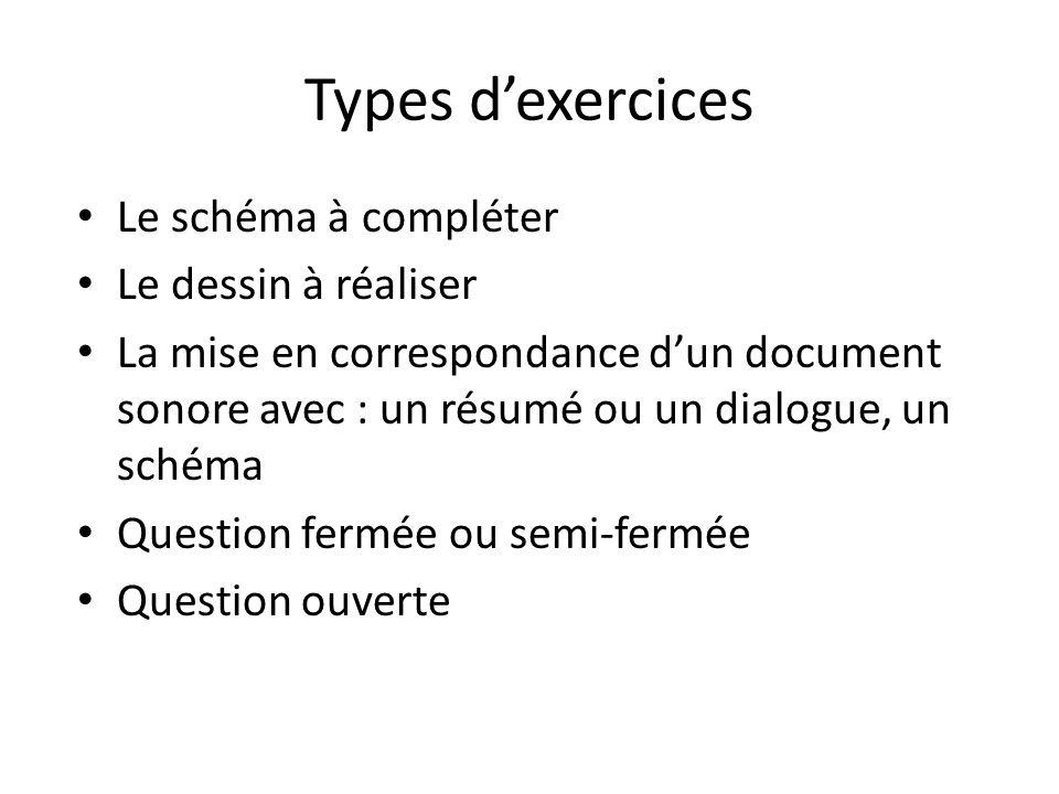 Types dexercices Le schéma à compléter Le dessin à réaliser La mise en correspondance dun document sonore avec : un résumé ou un dialogue, un schéma Q