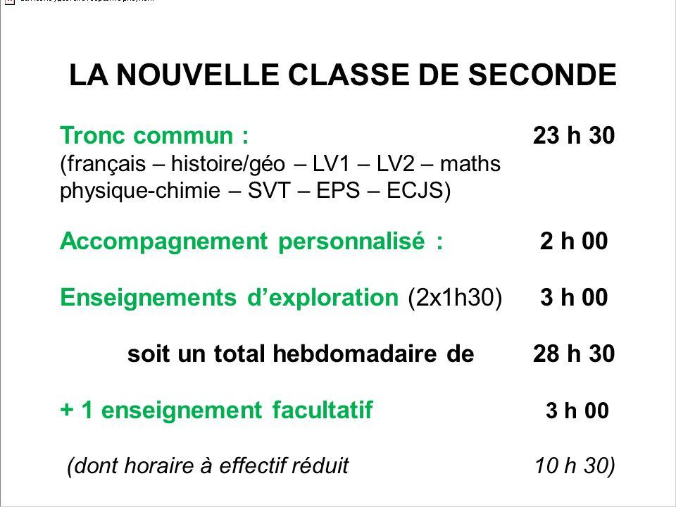 LA NOUVELLE CLASSE DE SECONDE Tronc commun :23 h 30 (français – histoire/géo – LV1 – LV2 – maths physique-chimie – SVT – EPS – ECJS) Accompagnement personnalisé : 2 h 00 Enseignements dexploration (2x1h30) 3 h 00 soit un total hebdomadaire de 28 h 30 + 1 enseignement facultatif 3 h 00 (dont horaire à effectif réduit10 h 30)