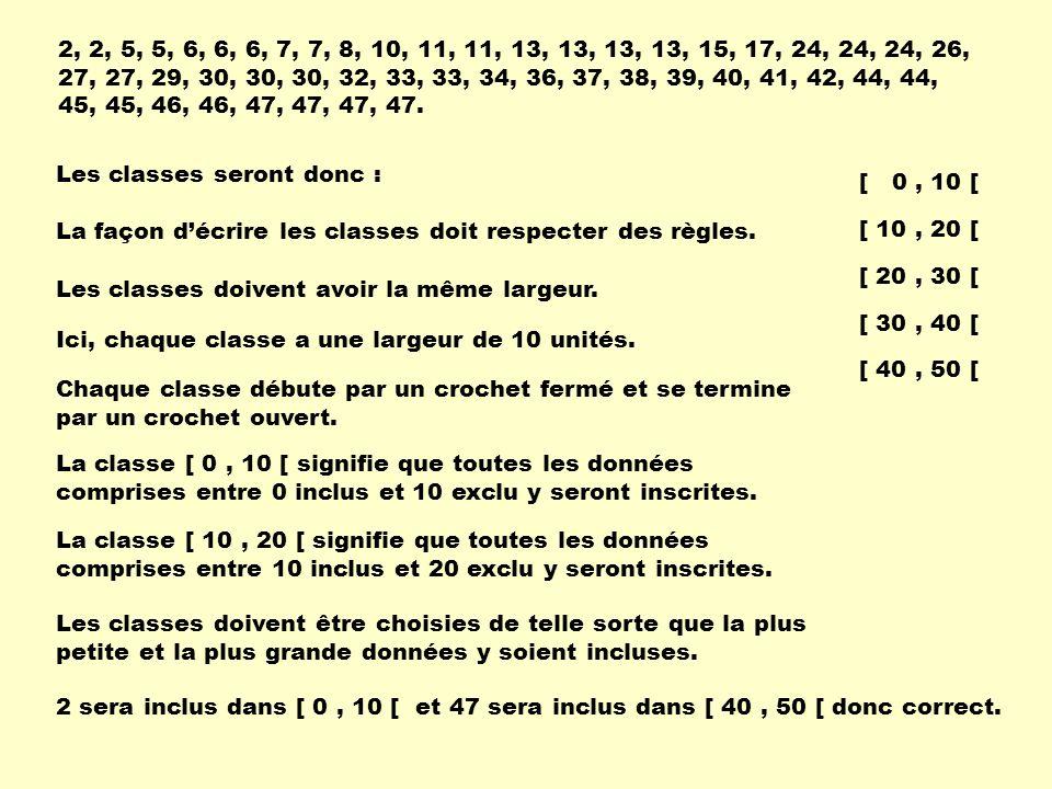 Les classes seront donc : [ 0, 10 [ [ 10, 20 [ [ 20, 30 [ [ 30, 40 [ [ 40, 50 [ La façon décrire les classes doit respecter des règles.