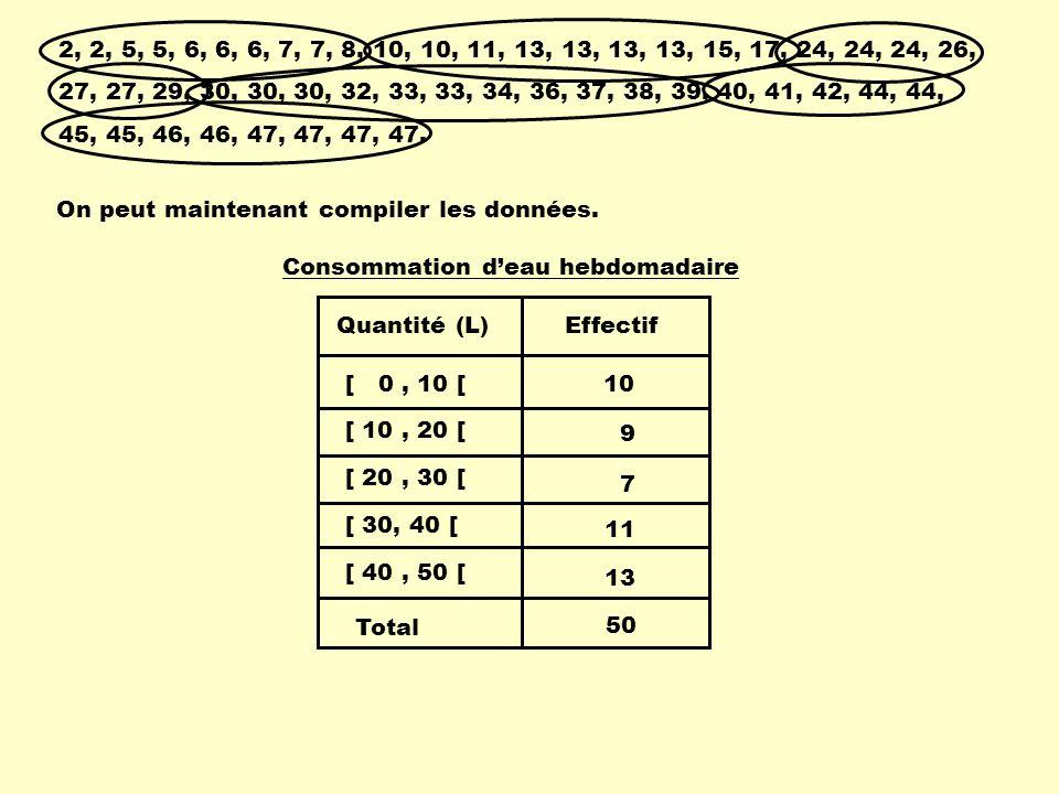 2, 2, 5, 5, 6, 6, 6, 7, 7, 8, 10, 10, 11, 13, 13, 13, 13, 15, 17, 24, 24, 24, 26, 27, 27, 29, 30, 30, 30, 32, 33, 33, 34, 36, 37, 38, 39, 40, 41, 42, 44, 44, 45, 45, 46, 46, 47, 47, 47, 47.