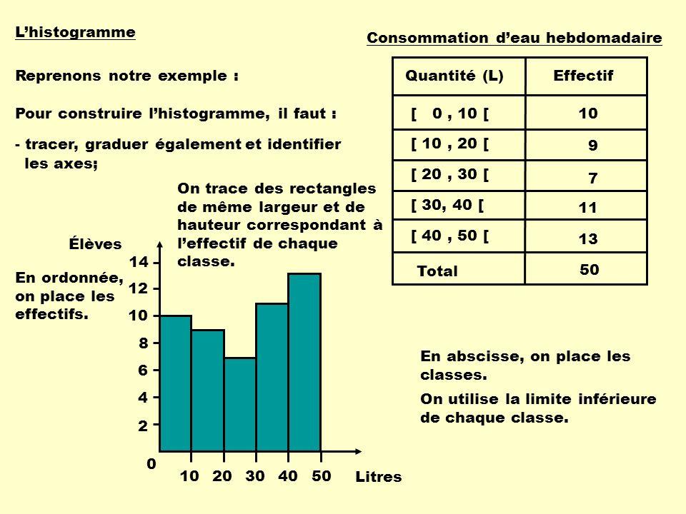 Lhistogramme Reprenons notre exemple : Pour construire lhistogramme, il faut : 2 4 6 8 10 12 14 En abscisse, on place les classes.