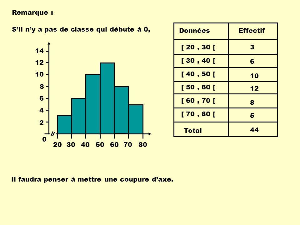 Remarque : [ 30, 40 [ [ 40, 50 [ [ 50, 60 [ [ 60, 70 [ [ 70, 80 [ Données Total Effectif [ 20, 30 [3 6 10 12 8 5 44 Sil ny a pas de classe qui débute à 0, Il faudra penser à mettre une coupure daxe.