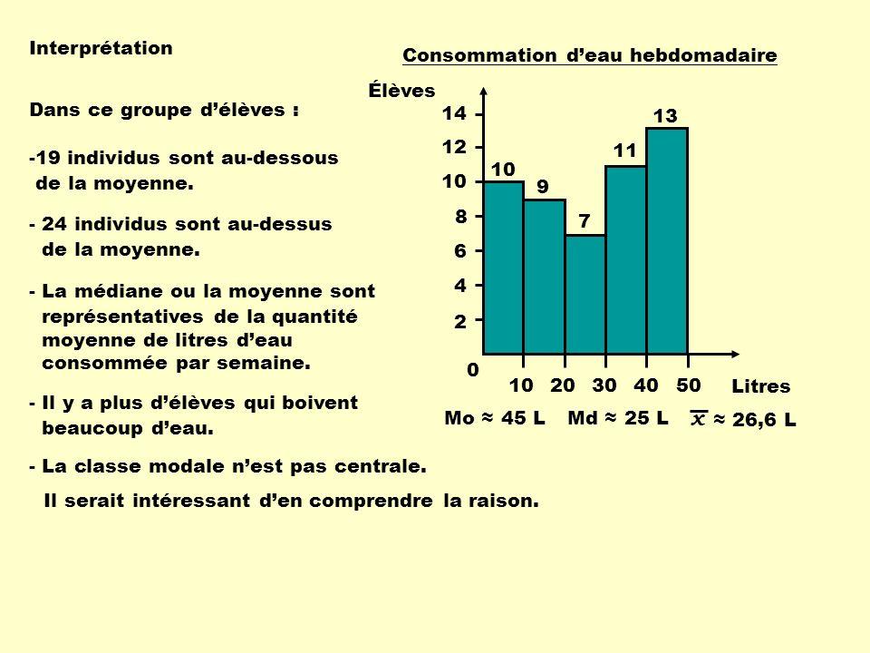 Interprétation Mo 45 LMd 25 L x 26,6 L -19 individus sont au-dessous de la moyenne.
