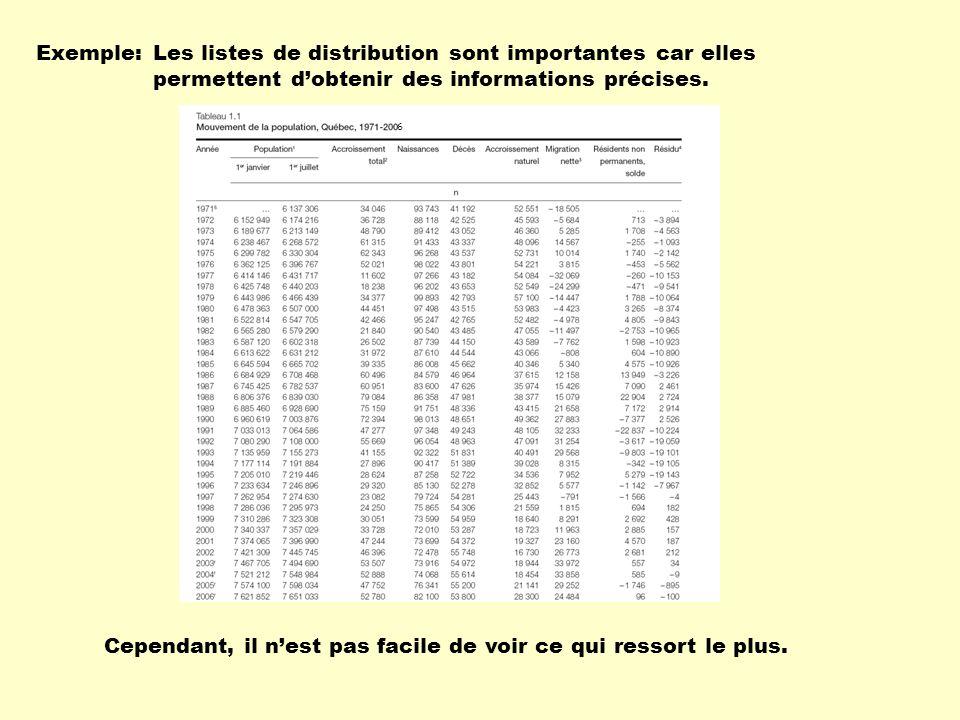 Les listes de distribution sont importantes car elles permettent dobtenir des informations précises.