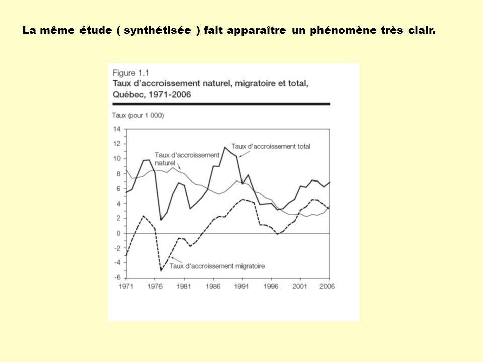 La même étude ( synthétisée ) fait apparaître un phénomène très clair.