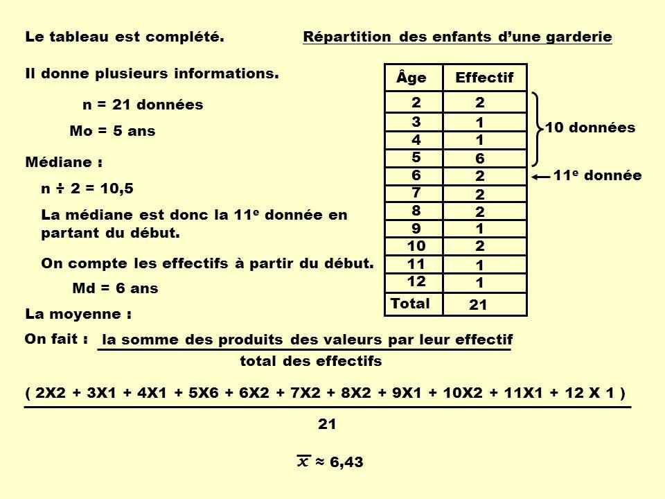 Total ÂgeEffectif 2 3 4 5 6 7 8 9 10 11 12 Répartition des enfants dune garderie 2 1 1 6 2 2 2 1 2 1 1 21 Le tableau est complété.