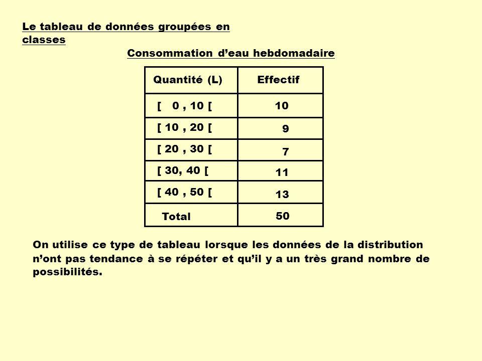 Le tableau de données groupées en classes Voici les données recueillies lorsquon a demandé à 50 élèves la quantité deau quils consomment par semaine : Exemple : 2, 2, 5, 5, 6, 6, 6, 7, 7, 8, 10, 11, 11, 13, 13, 13, 13, 15, 17, 24, 24, 24, 26, 27, 27, 29, 30, 30, 30, 32, 33, 33, 34, 36, 37, 38, 39, 40, 41, 42, 44, 44, 45, 45, 46, 46, 47, 47, 47, 47.