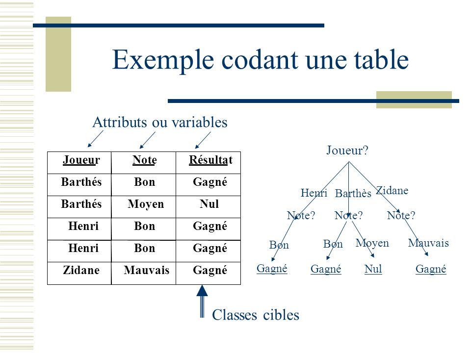 Exemple codant une table Henri Barthès Joueur? Zidane Note? Bon Moyen Mauvais Gagné NulGagné Attributs ou variables Classes cibles