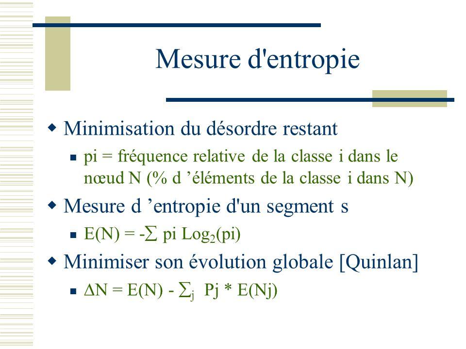 Mesure d'entropie Minimisation du désordre restant pi = fréquence relative de la classe i dans le nœud N (% d éléments de la classe i dans N) Mesure d