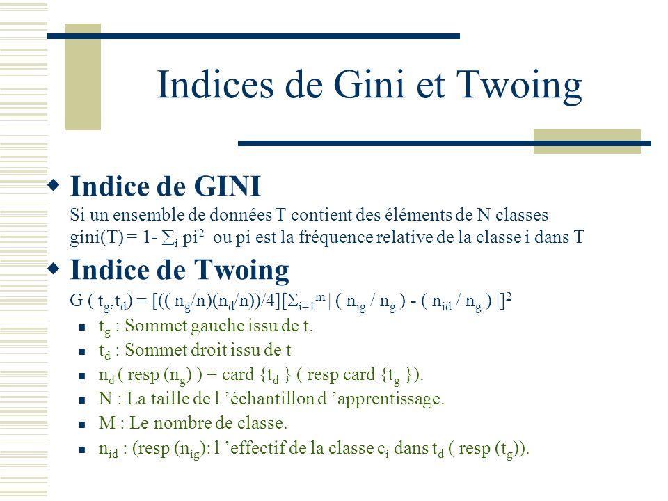 Indices de Gini et Twoing Indice de GINI Si un ensemble de données T contient des éléments de N classes gini(T) = 1- i pi 2 ou pi est la fréquence rel