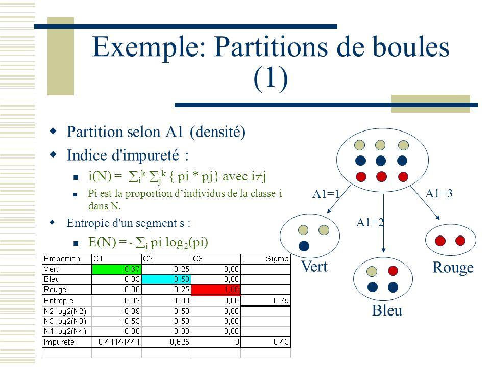 Exemple: Partitions de boules (1) Partition selon A1 (densité) Indice d'impureté : i(N) = i k j k { pi * pj} avec i j Pi est la proportion dindividus