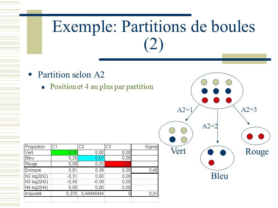 Exemple: Partitions de boules (2) Partition selon A2 Position et 4 au plus par partition Vert Bleu Rouge A2=1 A2=2 A2=3
