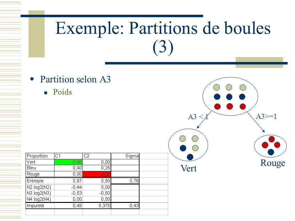 Exemple: Partitions de boules (3) Partition selon A3 Poids Vert Rouge A3 < 1 A3>=1