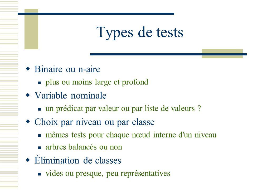 Types de tests Binaire ou n-aire plus ou moins large et profond Variable nominale un prédicat par valeur ou par liste de valeurs ? Choix par niveau ou