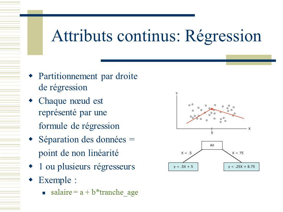 Attributs continus: Régression Partitionnement par droite de régression Chaque nœud est représenté par une formule de régression Séparation des donnée