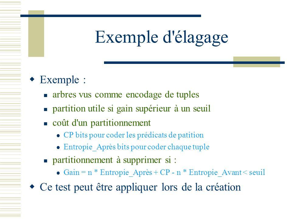 Exemple d'élagage Exemple : arbres vus comme encodage de tuples partition utile si gain supérieur à un seuil coût d'un partitionnement CP bits pour co