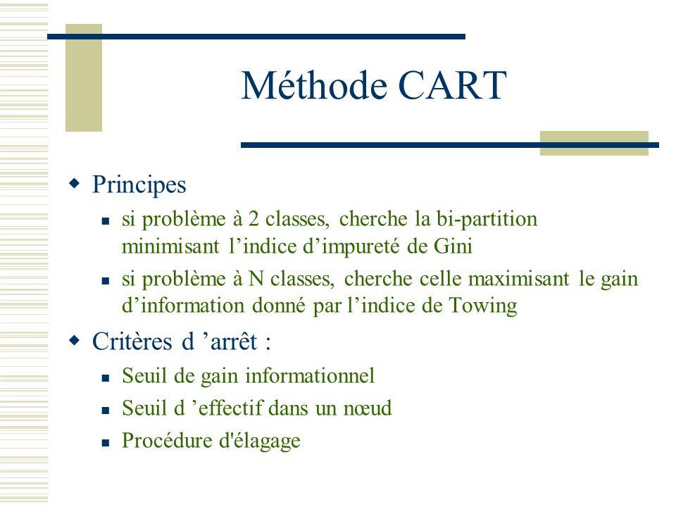Méthode CART Principes si problème à 2 classes, cherche la bi-partition minimisant lindice dimpureté de Gini si problème à N classes, cherche celle ma